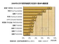 蓝魔苹果针尖对麦芒 6月MP4关注排行榜