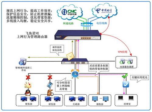 上网行为管理路由为企业网络保驾护航