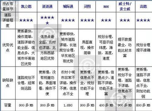 采用了e路航专用正版地图——台湾研勤科技推出的