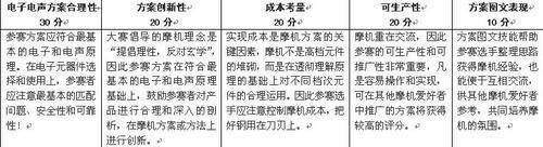 最新消息! 三诺摩机大赛上海站报名即将结束