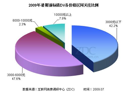 高清或成主流 聚焦09暑期DV市场
