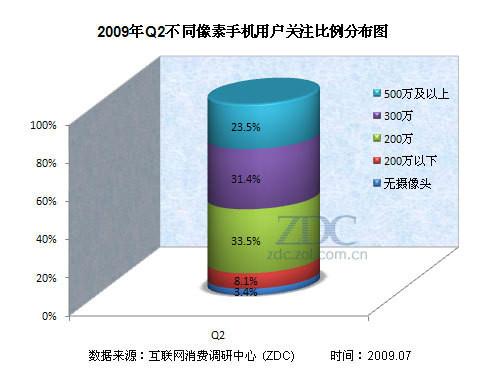 二线品牌对抗加剧 2009Q2手机研究报告