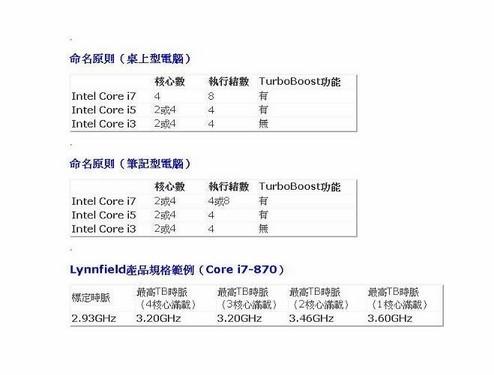 不在为命名迷惑 酷睿i7/i5/i3详细介绍