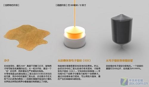 一粒沙 芯世界 图解酷睿i7的制炼过程