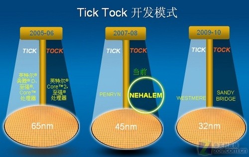 2009年至强5500服务器横向评测