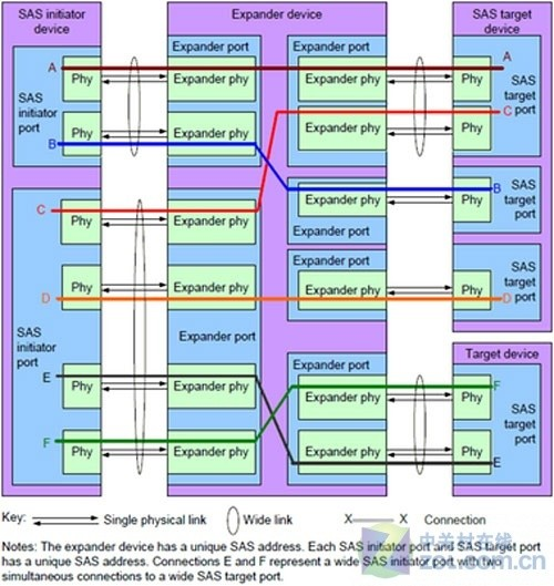 SAS 6Gb/s接口概念/规格全方位解析(黑字三)