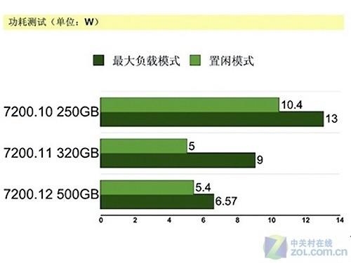 希捷7200.12硬盘 容量/性能测评
