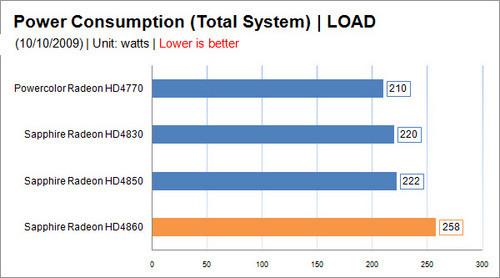 比HD4850高34W 上HD4860电源选购攻略