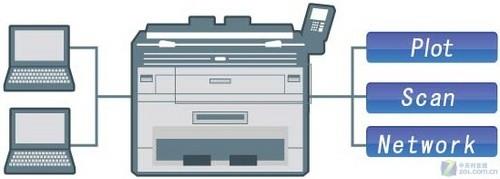 原来如此的简单 教你设置网络打印机