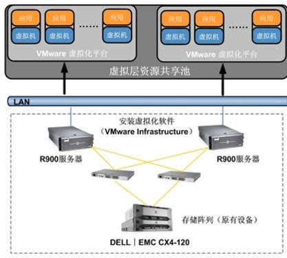用虚拟化技术优化IT架构、提升IT效率