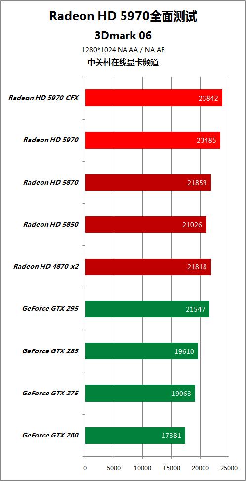 对手快50% HD5970逐个PK地球最强显卡 AMD 第37张