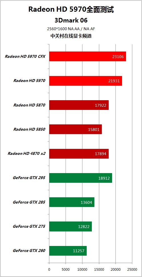 对手快50% HD5970逐个PK地球最强显卡 AMD 第40张