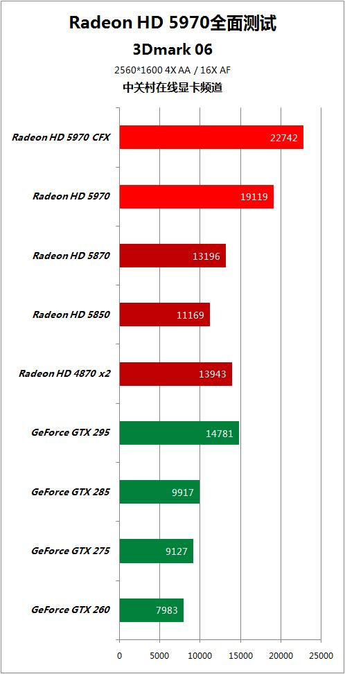 对手快50% HD5970逐个PK地球最强显卡 AMD 第41张