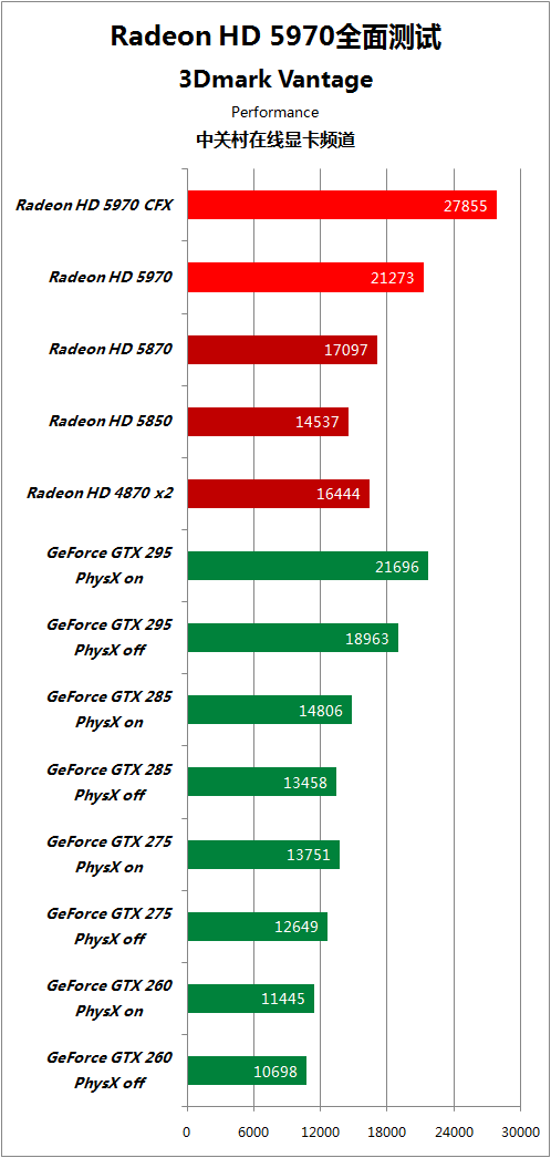 对手快50% HD5970逐个PK地球最强显卡 AMD 第43张