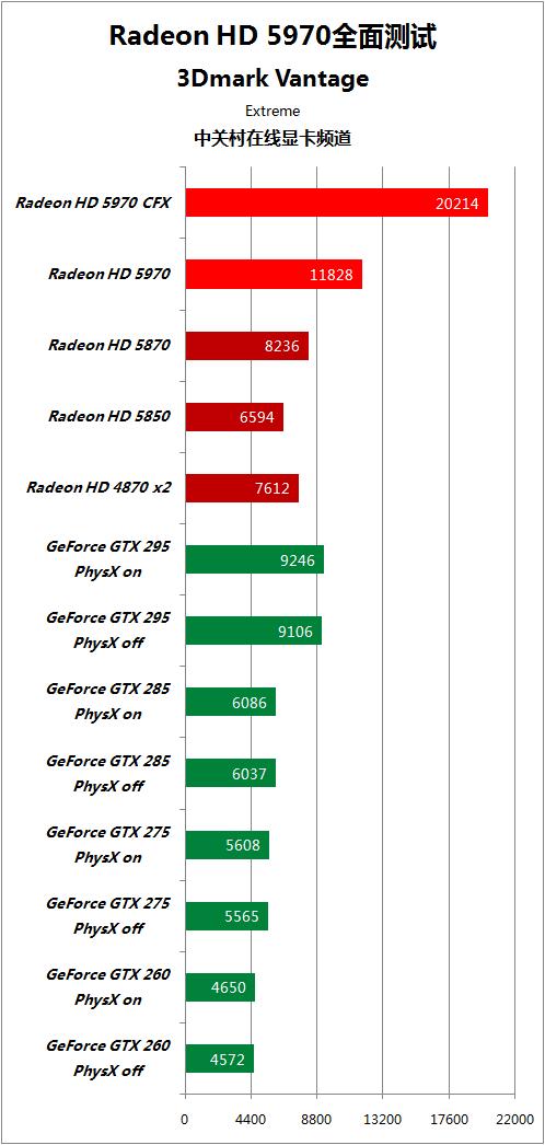对手快50% HD5970逐个PK地球最强显卡 AMD 第45张