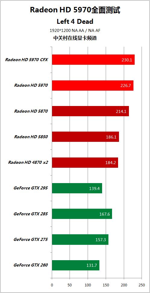 对手快50% HD5970逐个PK地球最强显卡 AMD 第47张