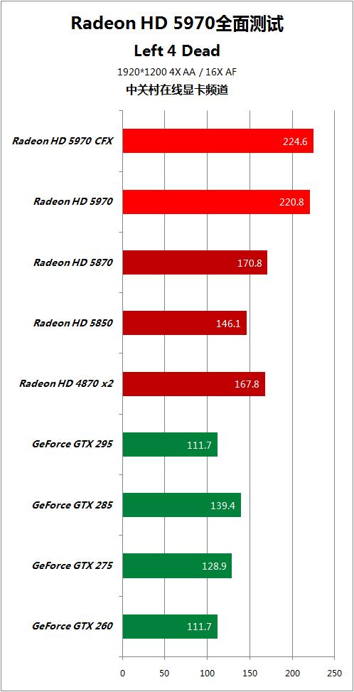 对手快50% HD5970逐个PK地球最强显卡 AMD 第48张