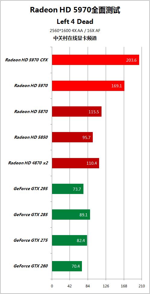 对手快50% HD5970逐个PK地球最强显卡 AMD 第50张