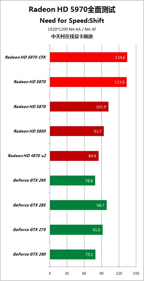 对手快50% HD5970逐个PK地球最强显卡 AMD 第52张