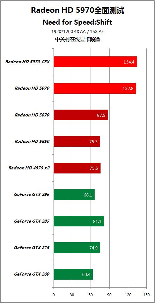 对手快50% HD5970逐个PK地球最强显卡 AMD 第53张