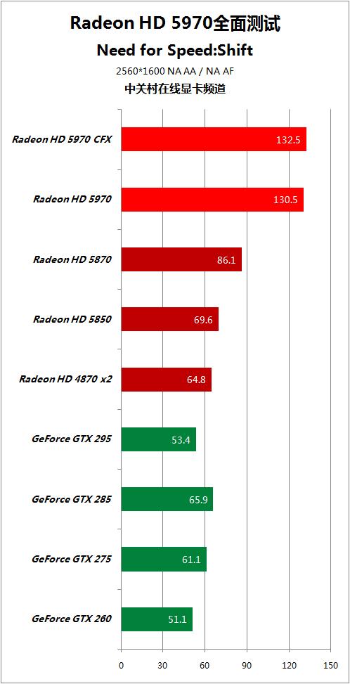 对手快50% HD5970逐个PK地球最强显卡 AMD 第54张