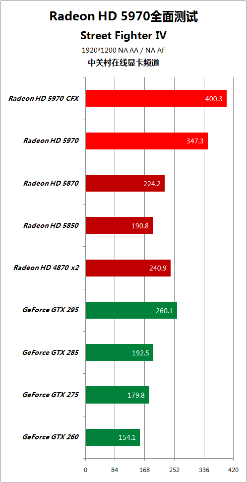 对手快50% HD5970逐个PK地球最强显卡 AMD 第57张