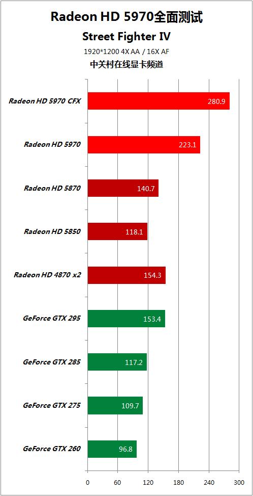 对手快50% HD5970逐个PK地球最强显卡 AMD 第58张