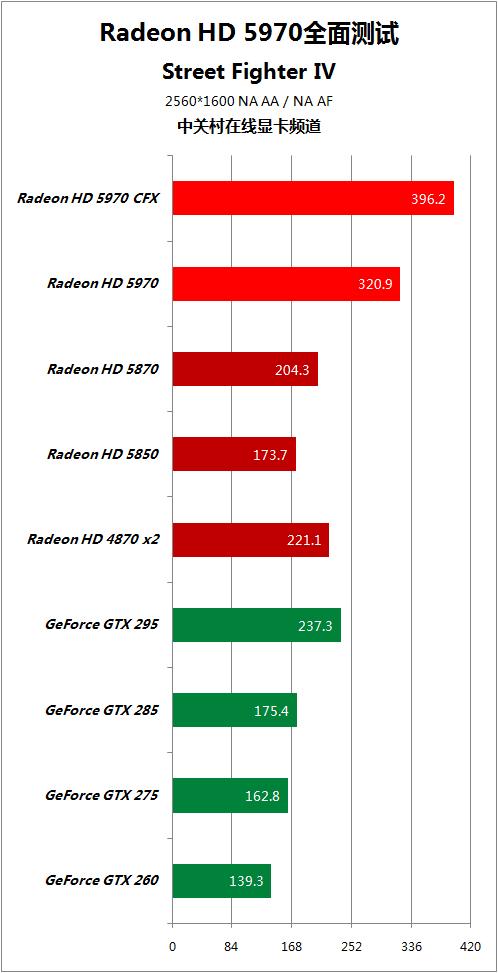 对手快50% HD5970逐个PK地球最强显卡 AMD 第59张
