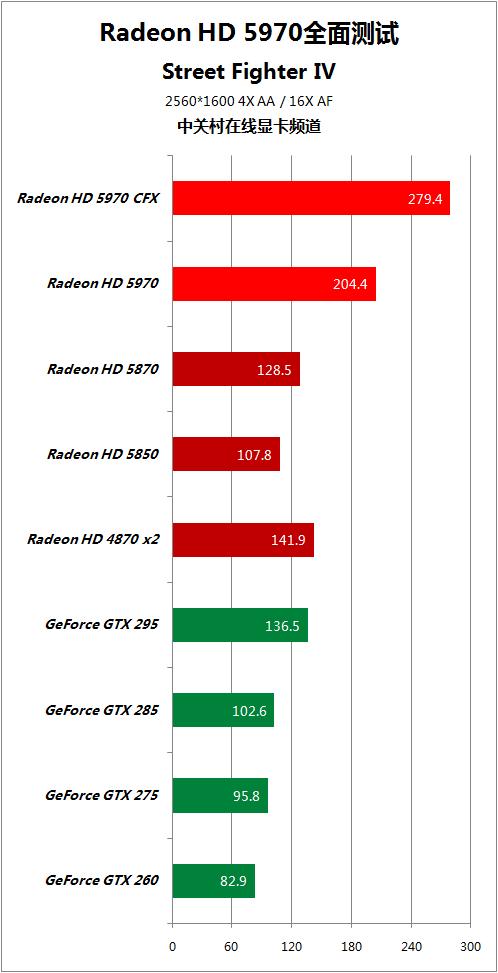 对手快50% HD5970逐个PK地球最强显卡 AMD 第60张