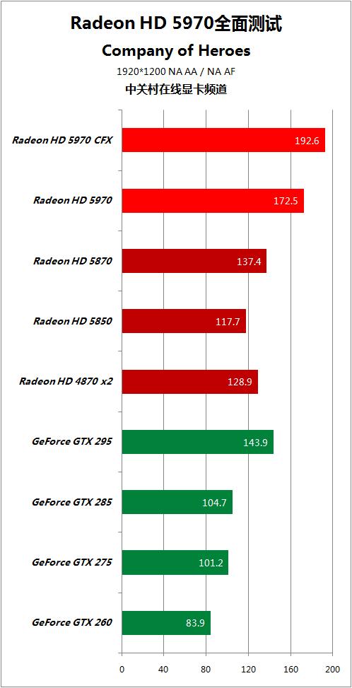 对手快50% HD5970逐个PK地球最强显卡 AMD 第62张