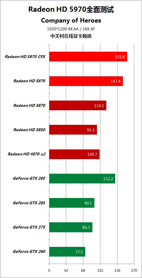 对手快50% HD5970逐个PK地球最强显卡 AMD 第63张
