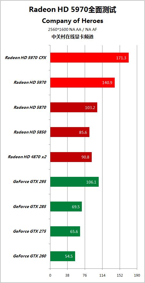 对手快50% HD5970逐个PK地球最强显卡 AMD 第64张