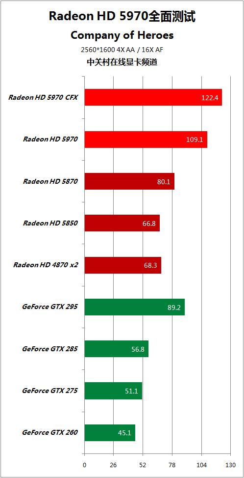 对手快50% HD5970逐个PK地球最强显卡 AMD 第65张