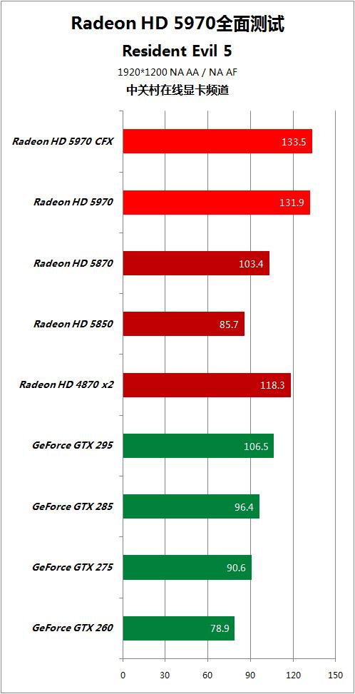 对手快50% HD5970逐个PK地球最强显卡 AMD 第70张