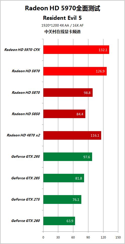对手快50% HD5970逐个PK地球最强显卡 AMD 第71张