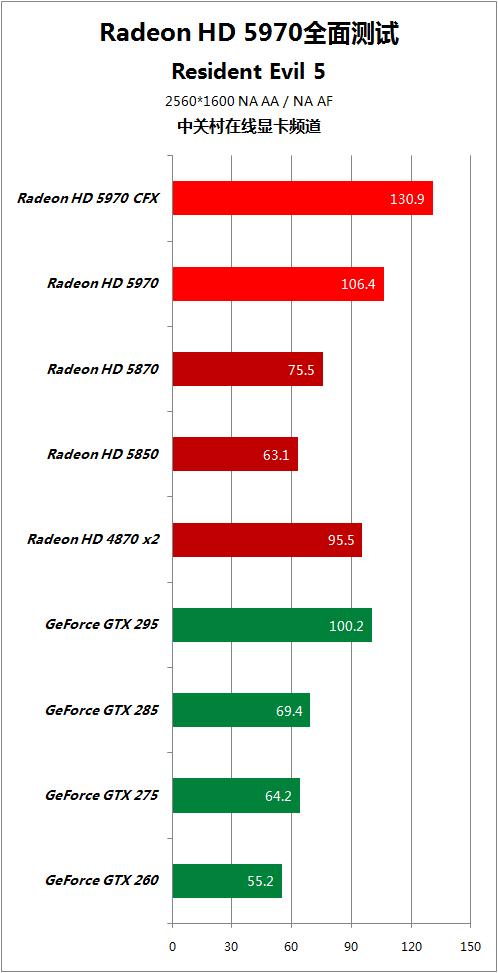 对手快50% HD5970逐个PK地球最强显卡 AMD 第72张