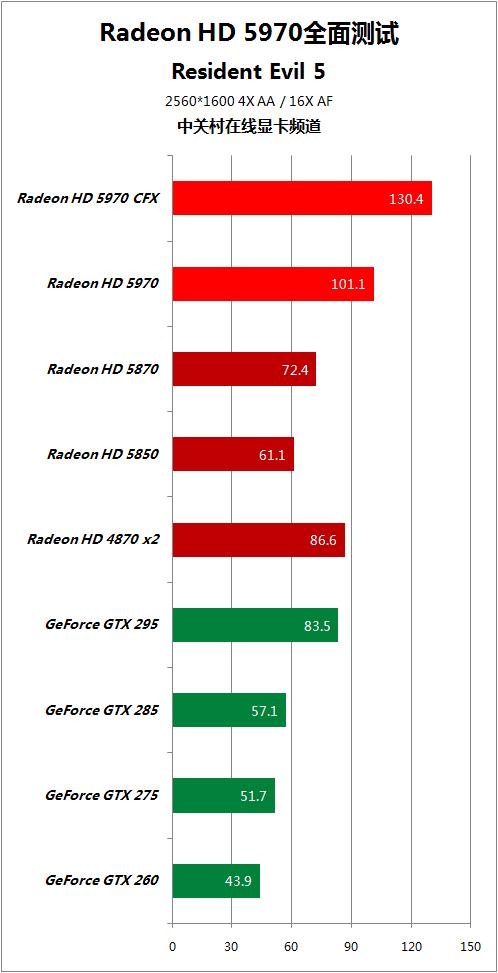 对手快50% HD5970逐个PK地球最强显卡 AMD 第73张