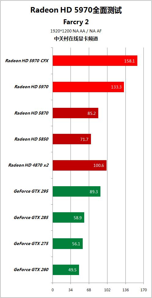 对手快50% HD5970逐个PK地球最强显卡 AMD 第75张