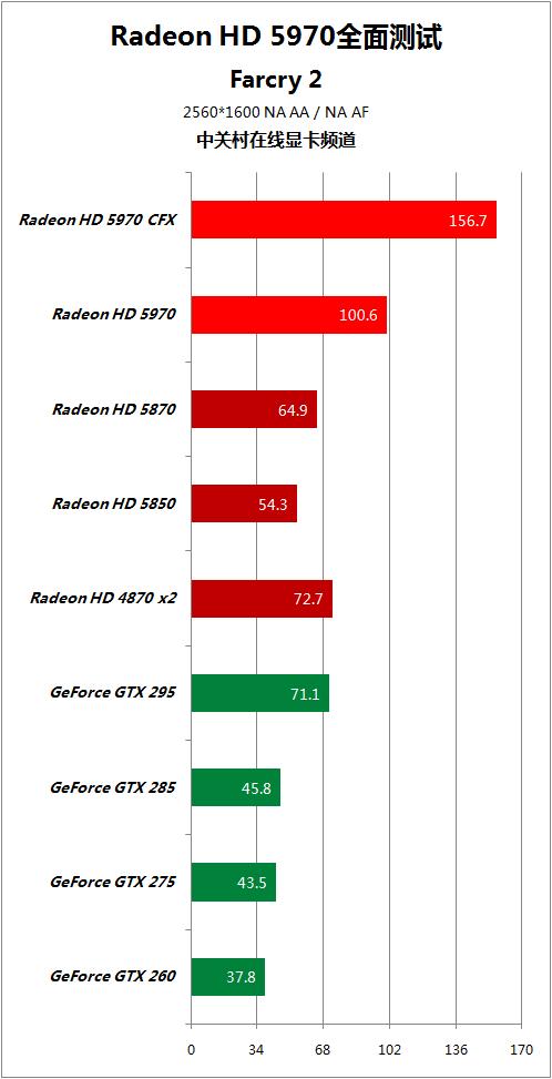 对手快50% HD5970逐个PK地球最强显卡 AMD 第77张