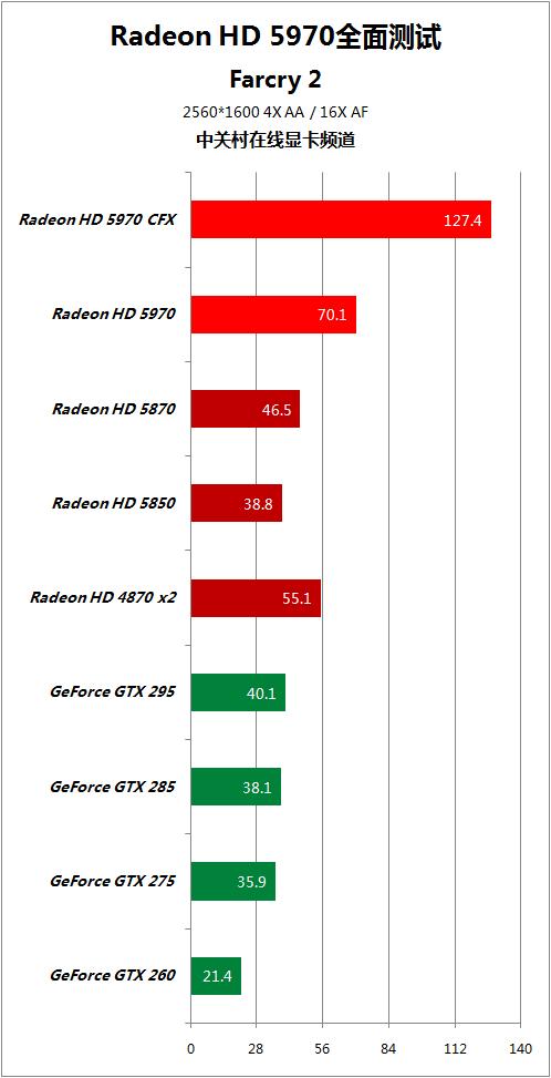 对手快50% HD5970逐个PK地球最强显卡 AMD 第78张