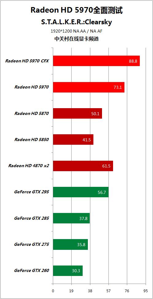 对手快50% HD5970逐个PK地球最强显卡 AMD 第80张