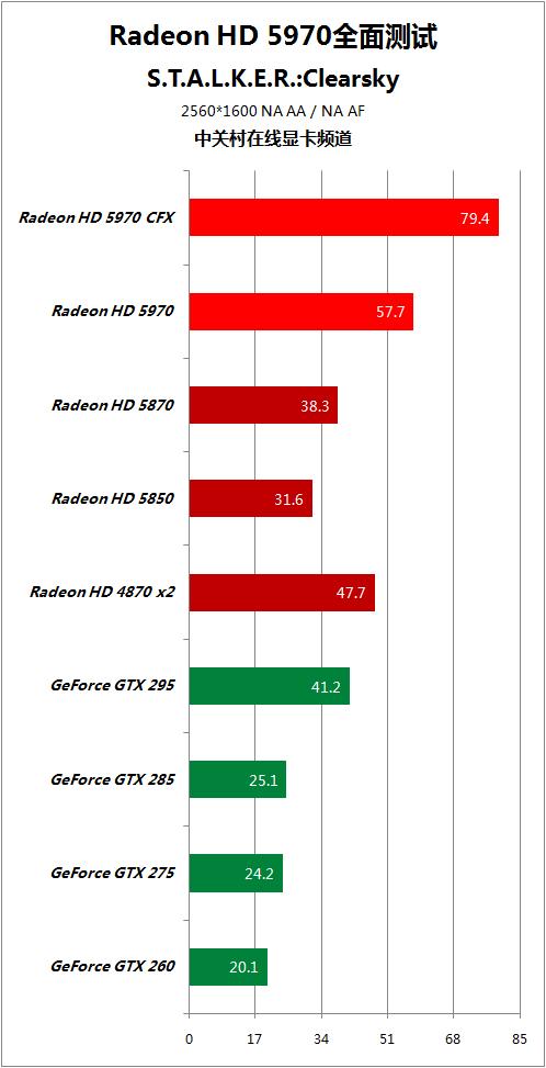 对手快50% HD5970逐个PK地球最强显卡 AMD 第81张