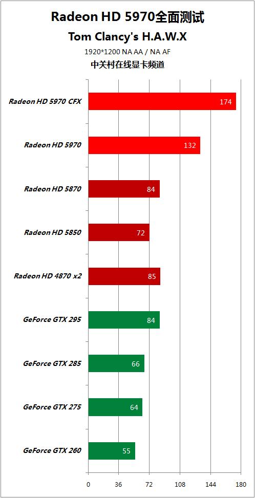 对手快50% HD5970逐个PK地球最强显卡 AMD 第83张