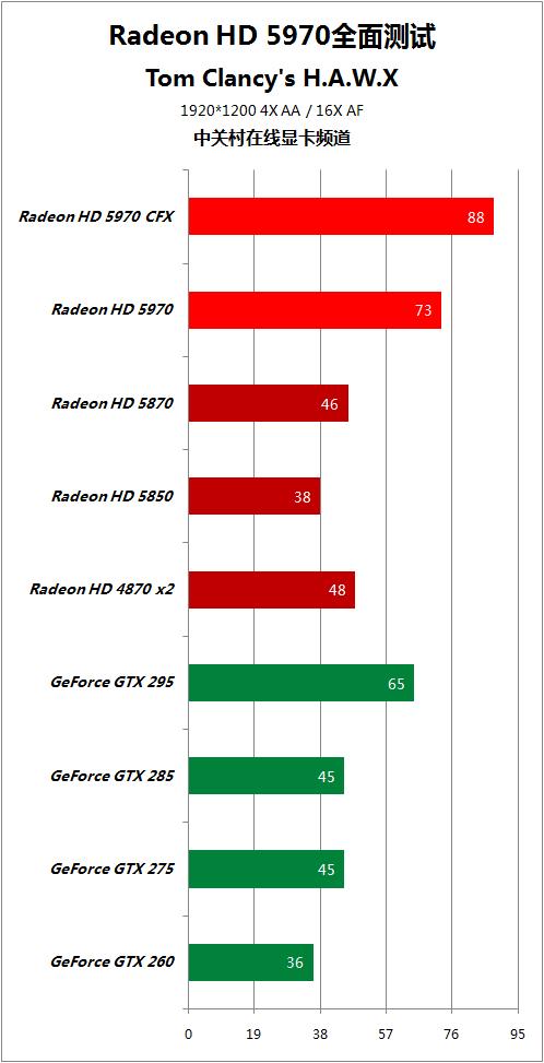 对手快50% HD5970逐个PK地球最强显卡 AMD 第84张