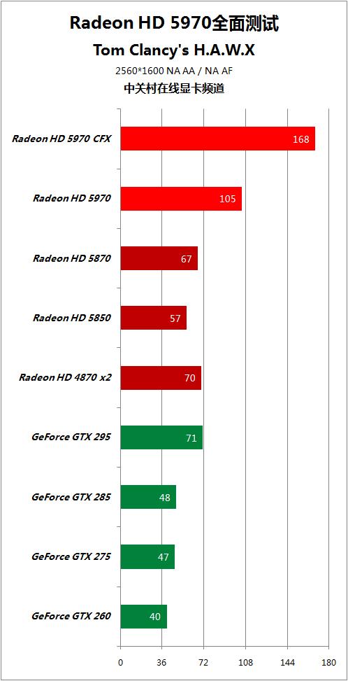 对手快50% HD5970逐个PK地球最强显卡 AMD 第85张