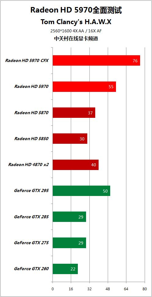 对手快50% HD5970逐个PK地球最强显卡 AMD 第86张