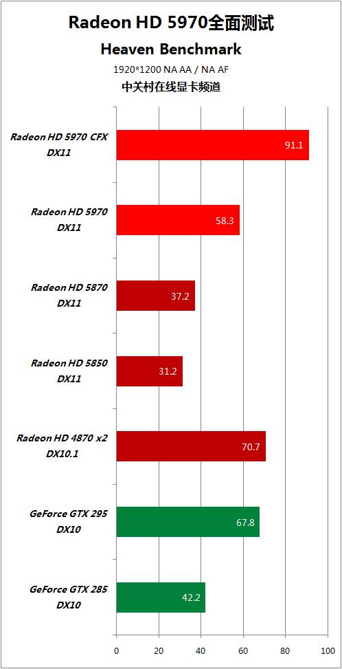 对手快50% HD5970逐个PK地球最强显卡 AMD 第88张