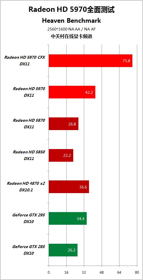 对手快50% HD5970逐个PK地球最强显卡 AMD 第89张