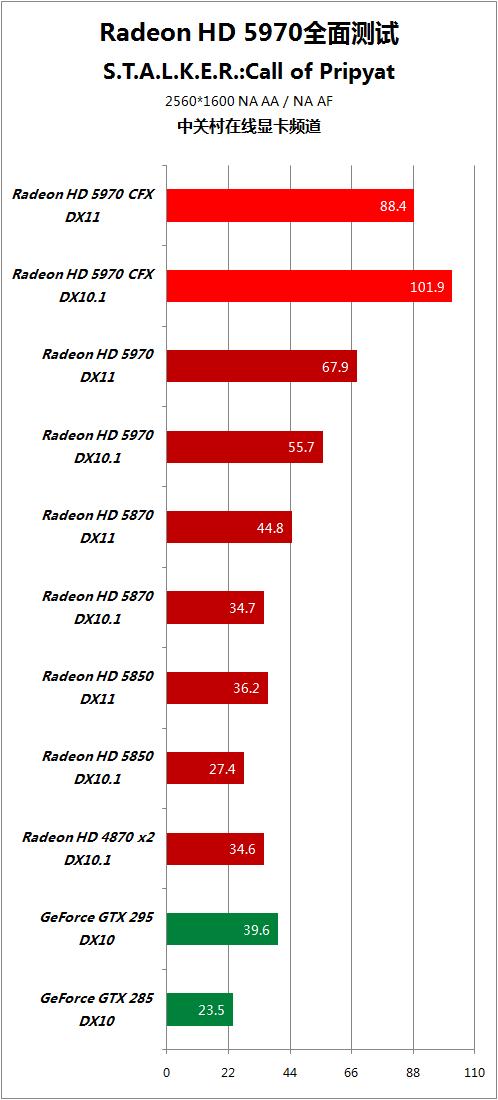 对手快50% HD5970逐个PK地球最强显卡 AMD 第92张