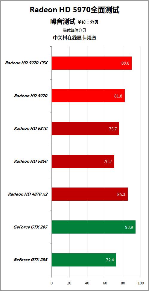 对手快50% HD5970逐个PK地球最强显卡 AMD 第93张